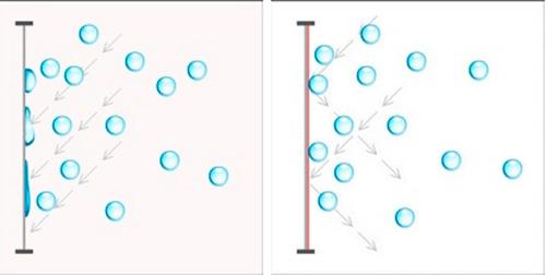 Ultra Violet water repellent filter